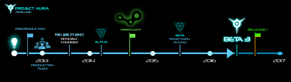 Project Aura Timeline
